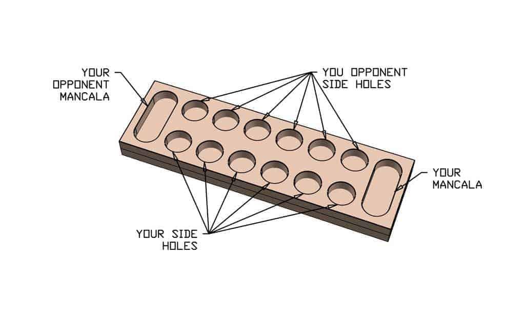 Diagram of DIY Mancala Board Game