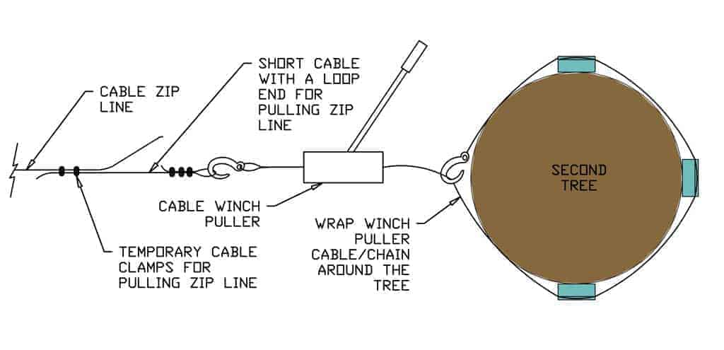 diagram of how to pull zip line